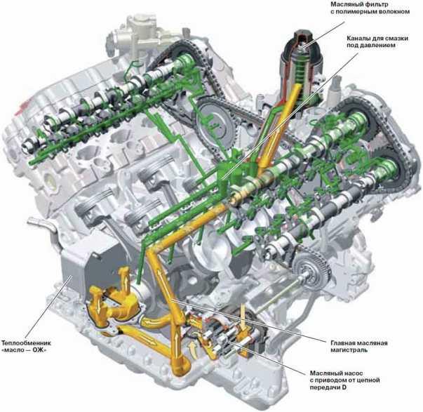 Система смазки двигателя автомобиля