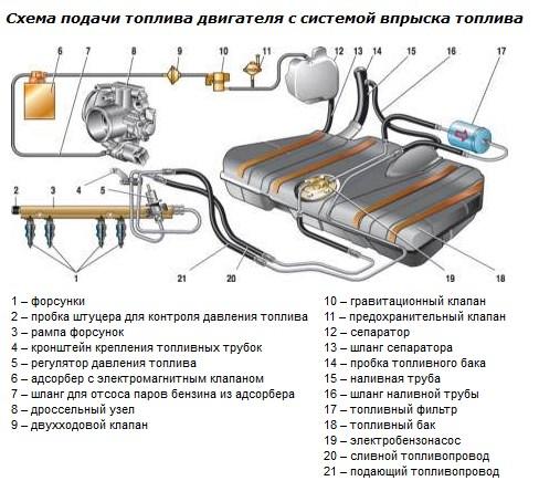 Топливная система ваз 2110 (фото 2)