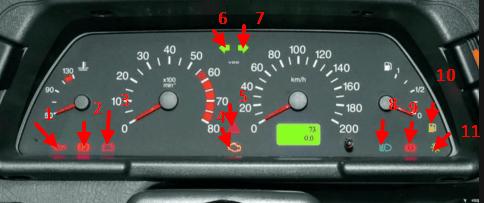 Описание индикаторов панели приборов ВА3 2110