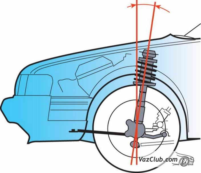 Углы установки передних колес Ваз 2110